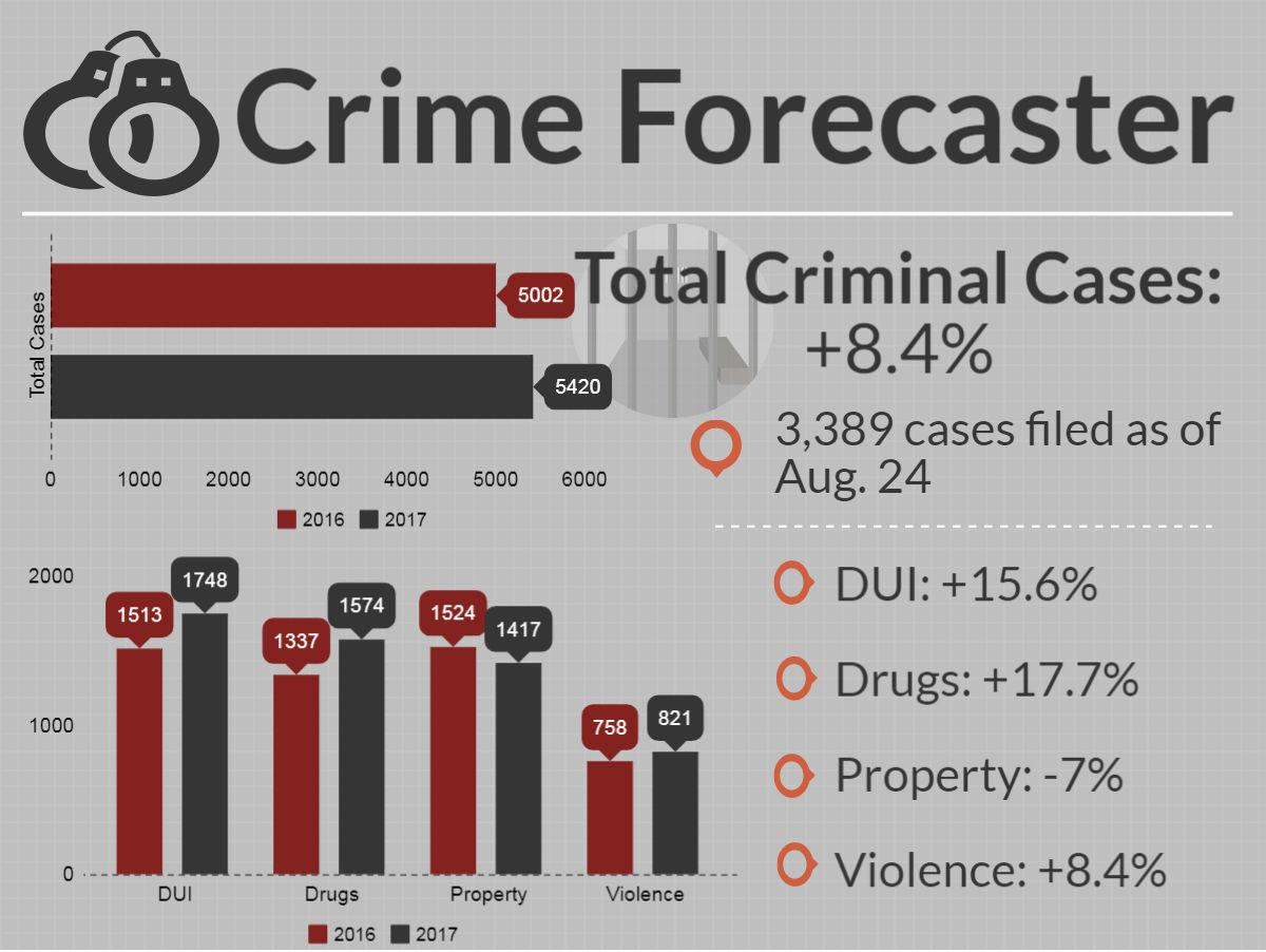 Cumberland County Crime Forecaster for Aug. 26