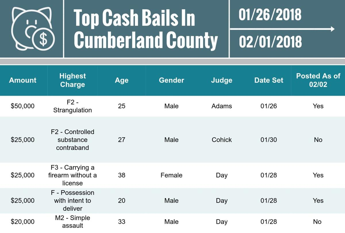 Cumberland County top cash bails for Feb. 2