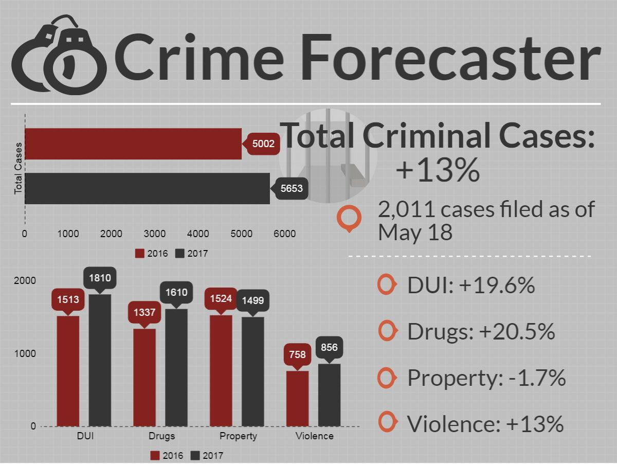 Crime forecaster for May 18