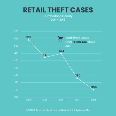 Criminal Justice Stat: Retail theft cases fall substantially