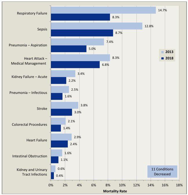 PHC4 mortality rates