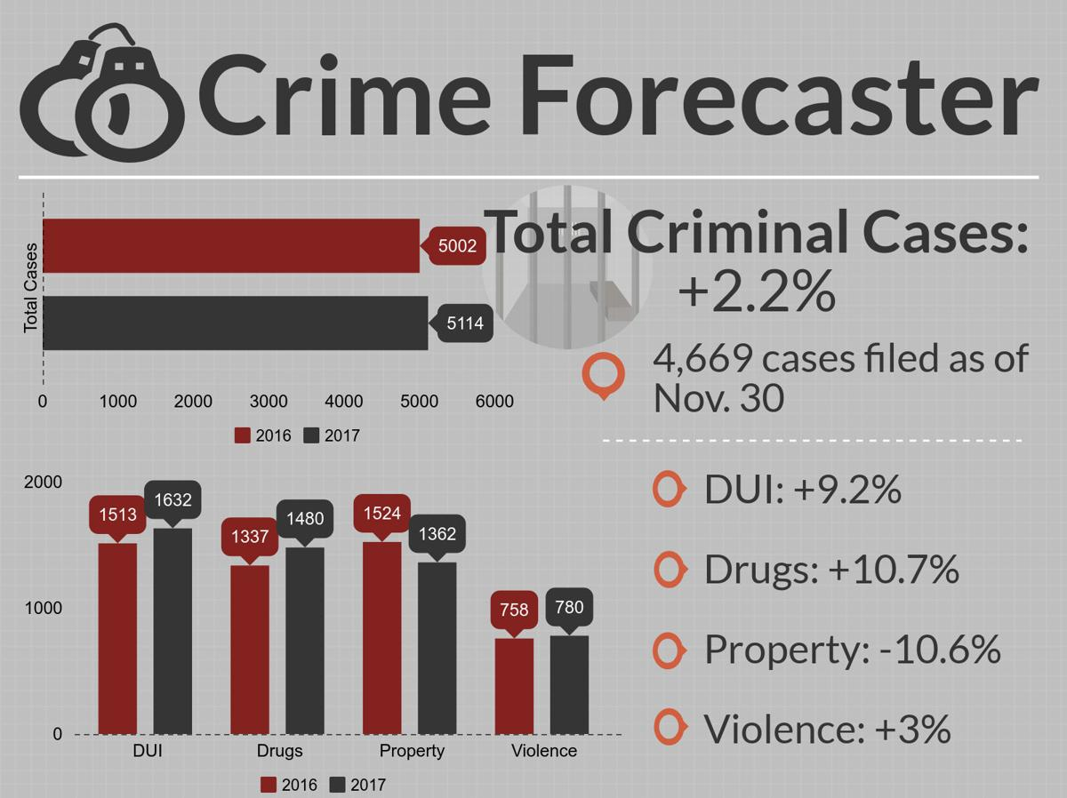 Cumberland County Crime Forecaster for Dec. 2
