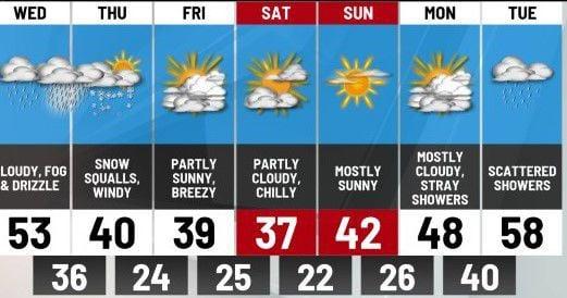 Feb. 26 forecast