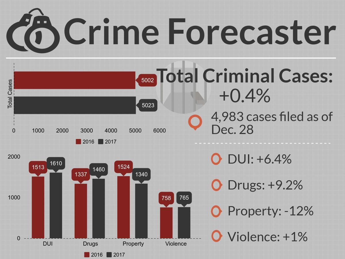 Cumberland County Crime Forecaster for Dec. 30