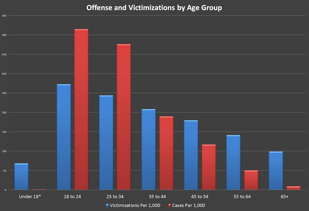 Victimization Vs. Criminal Charges