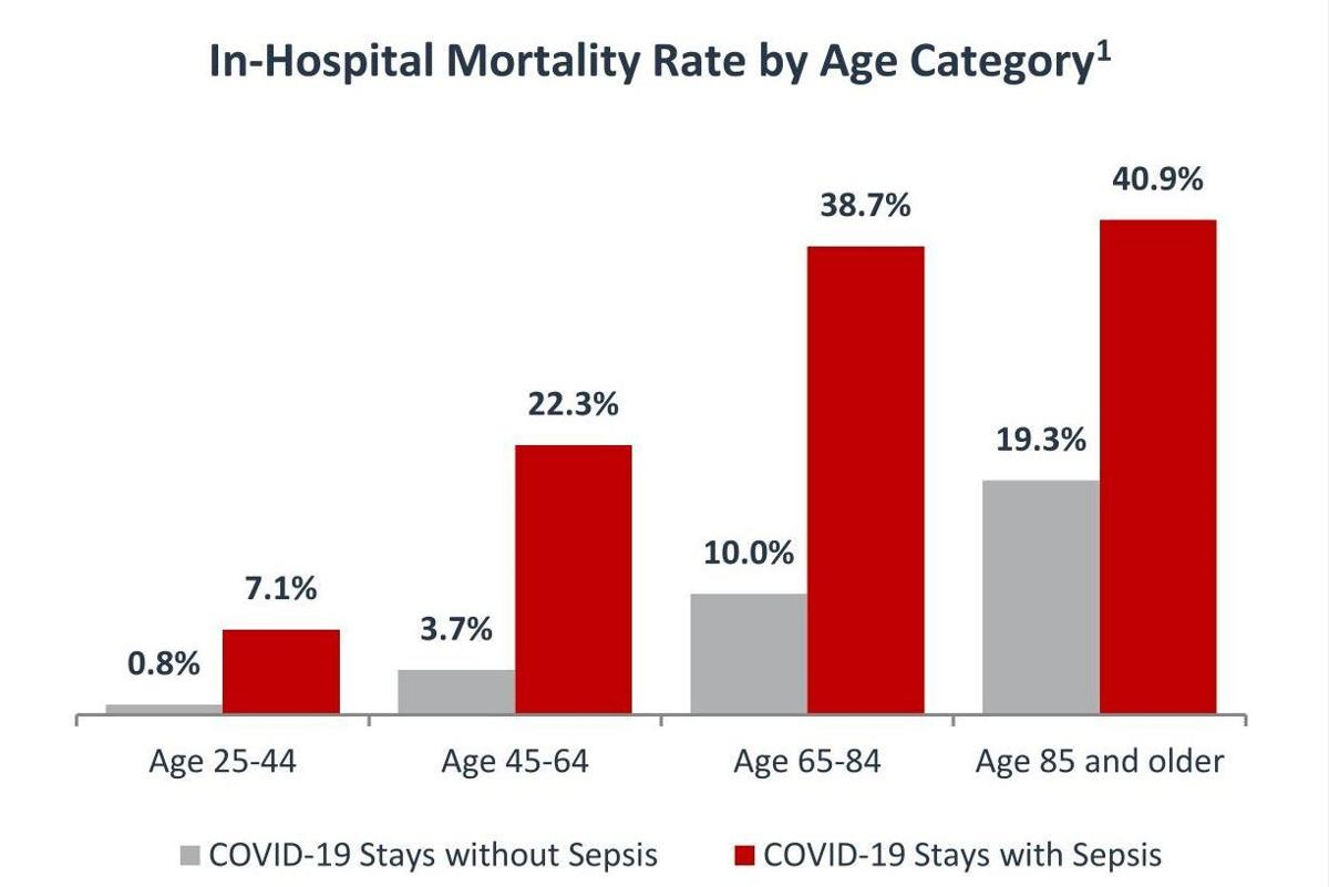In-hospital mortality rate