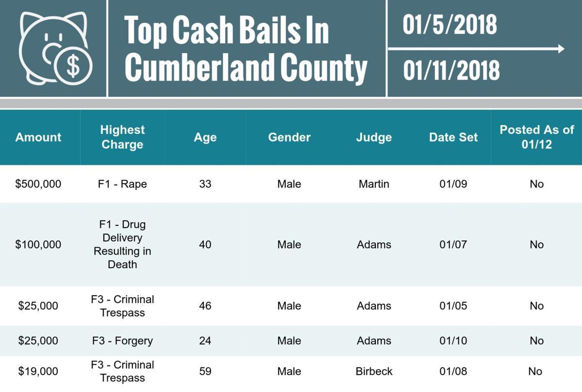 Top cash bails for Jan. 12