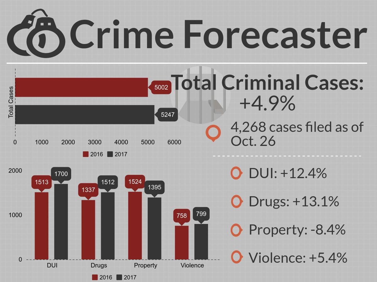 Cumberland County Crime Forecaster for Oct. 26
