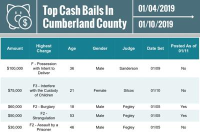 Cumberland County top cash bails for Jan. 11
