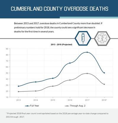 Overdose Deaths through August