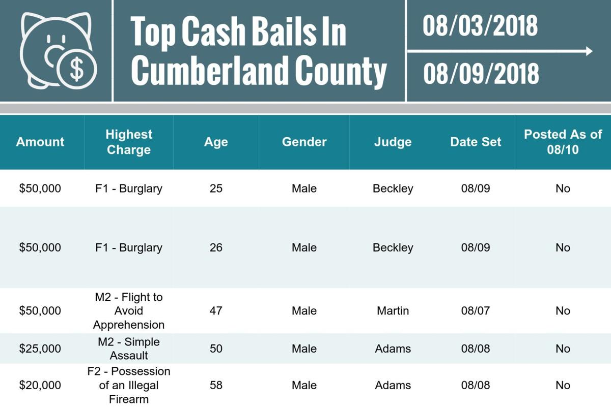 Cumberland County top cash bails for Aug. 10