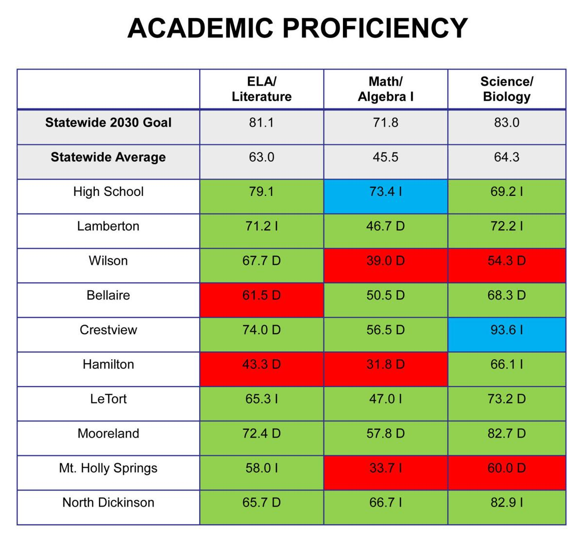 Carlisle Academic Proficiency