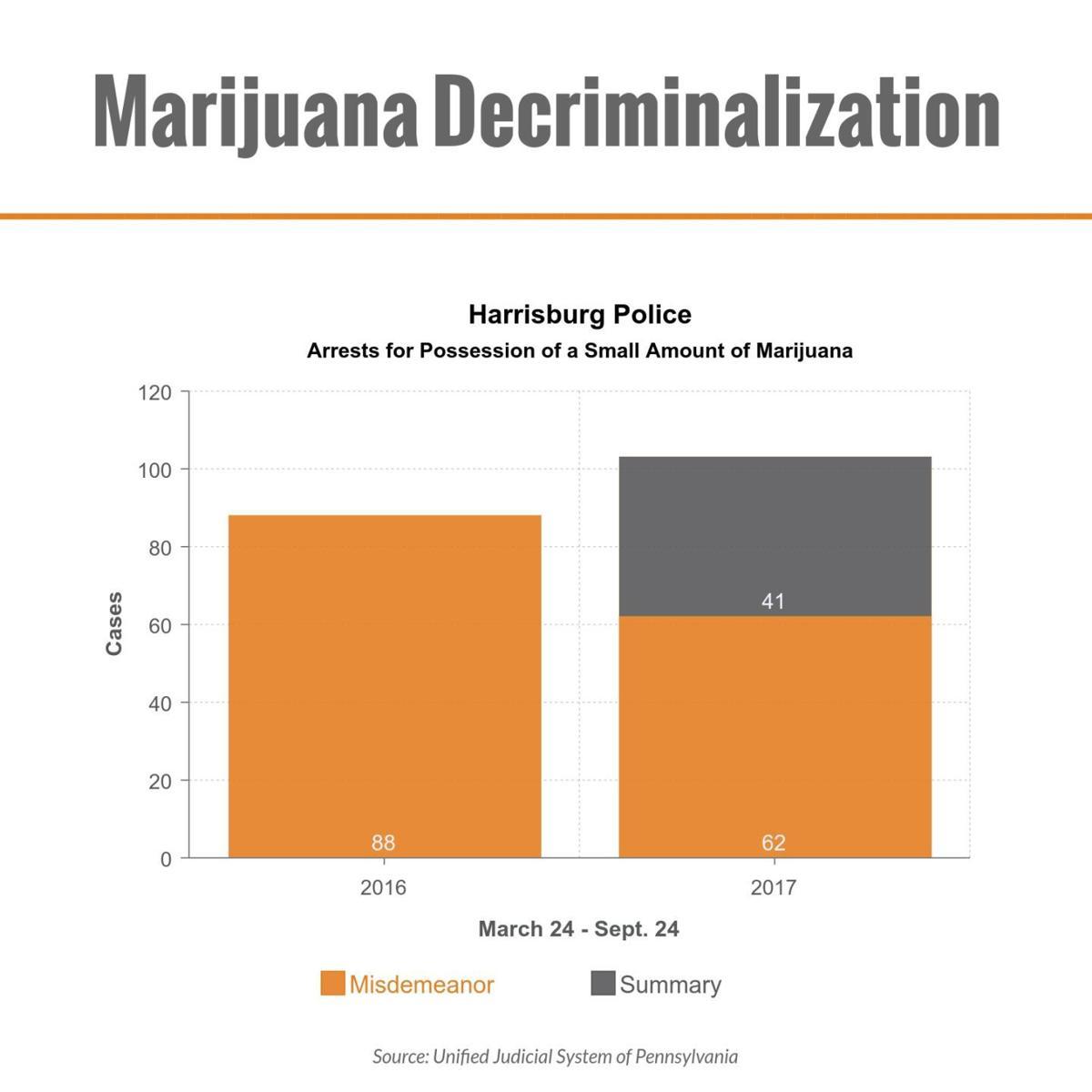 High Crimes: A review of marijuana decriminalization in