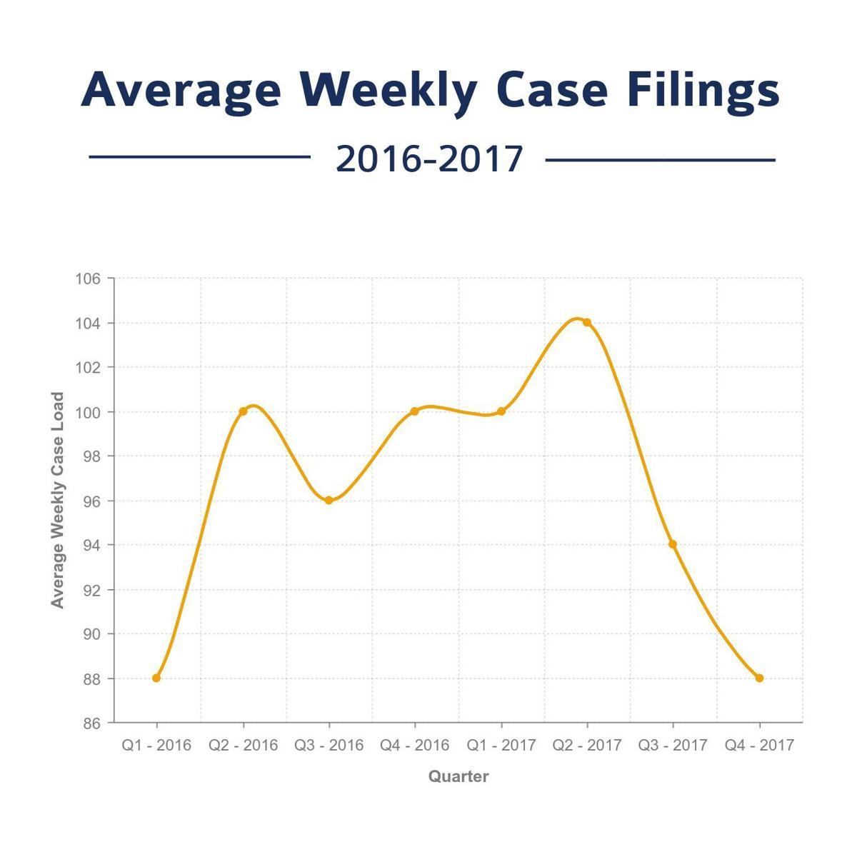 Case Filings by Quarter