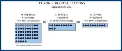 All 10 COVID patients on ventilators at Hamilton are unvaccinated