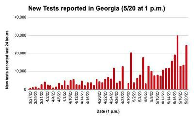 Georgia testing data skewed by antibody tests