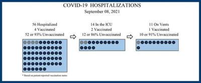 Number of COVID patients fall at Hamilton Medical Center