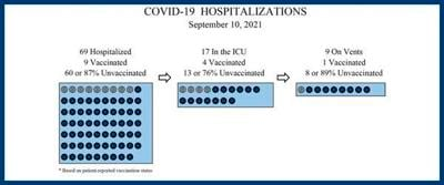 Number of COVID patients at hospital jumps 18%