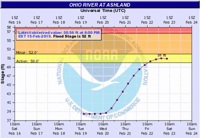 River levels rising to near flood stage at Ashland by Saturday.