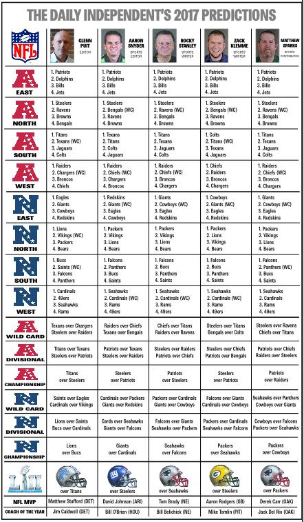 2017 NFL season staff predictions | Sports