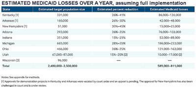Medicaid loss chart