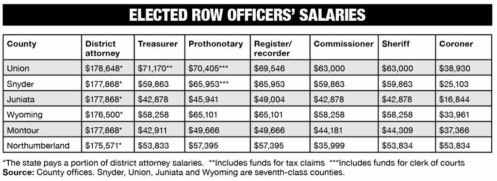 Snyder County salaries keep up with their neighbors | News
