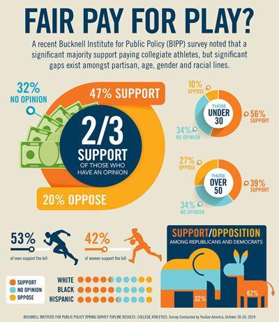 Bucknell University poll on Fair Pay for Play
