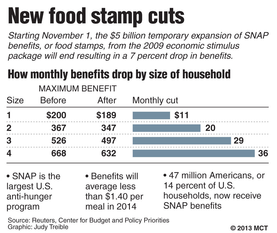 Household Size Snap Food Stamps Letter