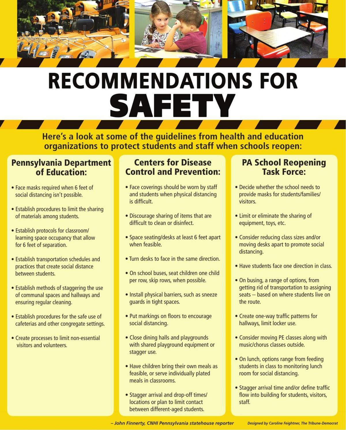 Recommendations For Safety graphic
