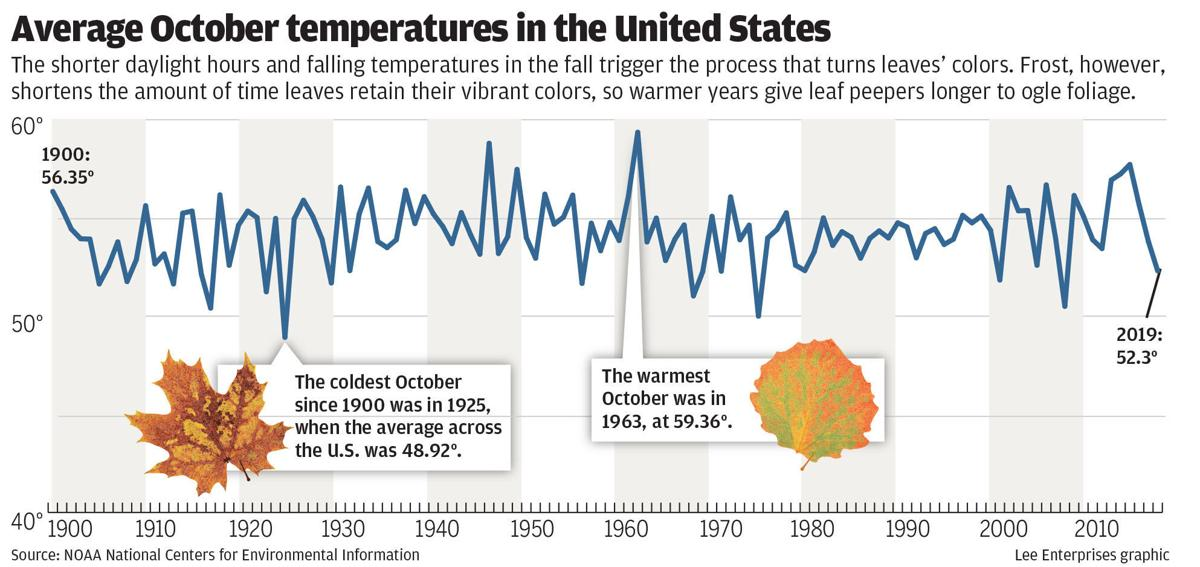 2020 Average October temp by year