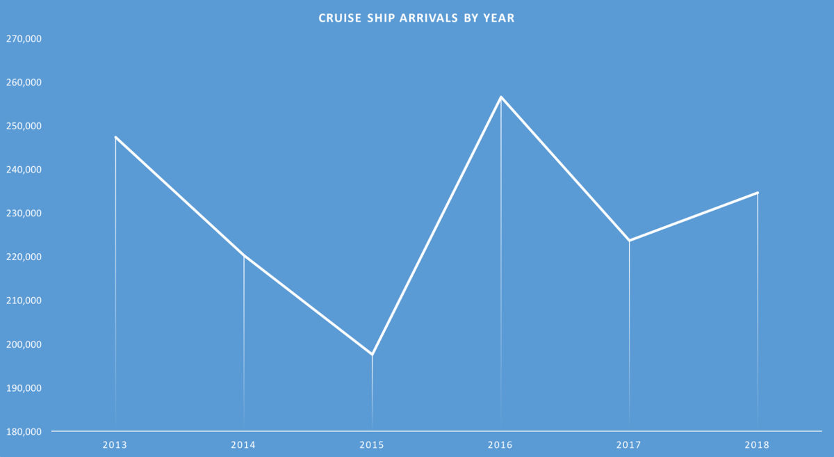 Visits by year