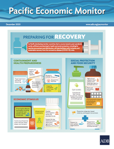 Health, Social Protection to Underpin Sustainable Recovery from COVID-19