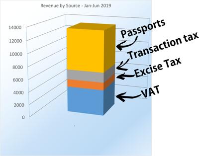 护照销售收入超过增值税收入