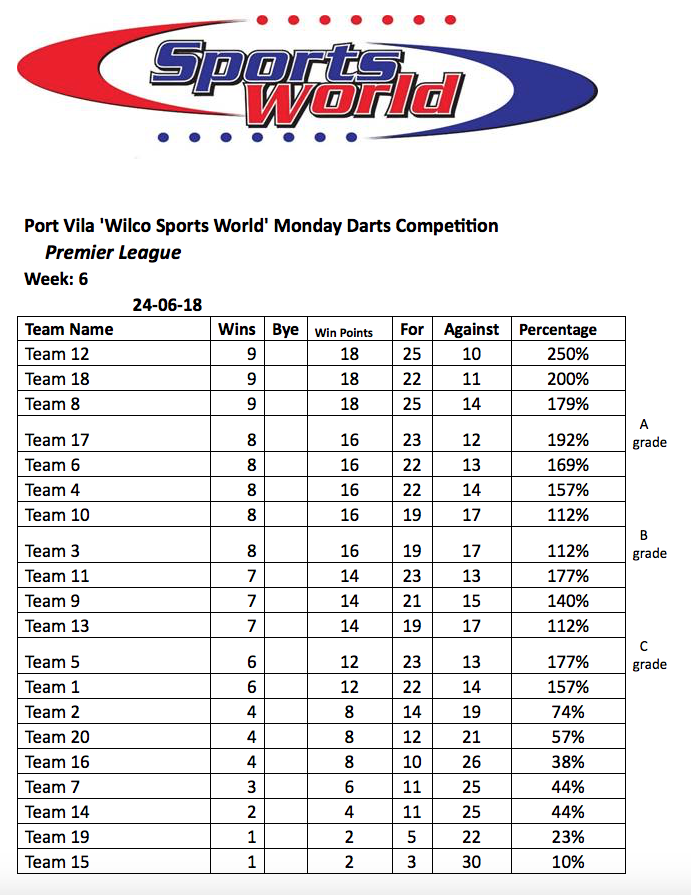Port Vila Darts Association Results