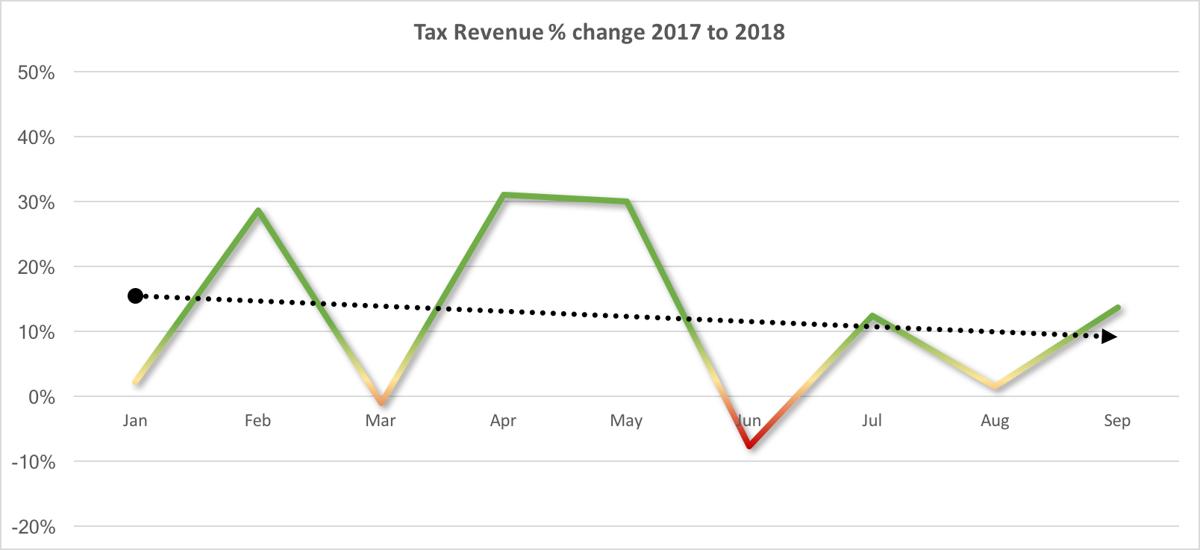 Tax revenues dwindling