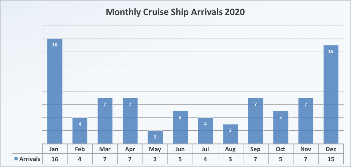 Visits by Month