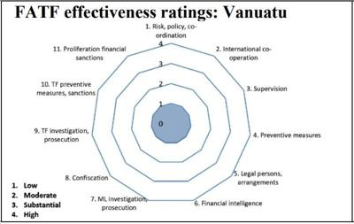 Research reveals serious issues with Vanuatu's AML/CFT ratings