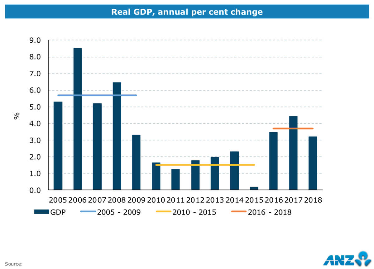 Vanuatu GDP Growth