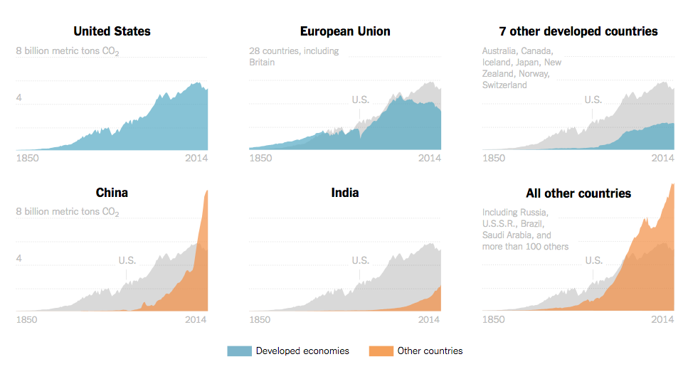 USA the greatest source of global carbon