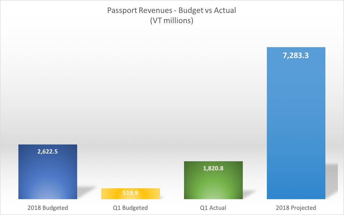 Passport Sales