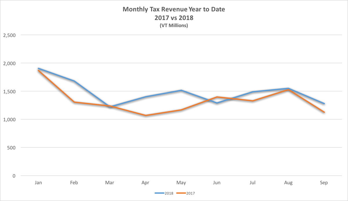 Monthly tax revenues compared