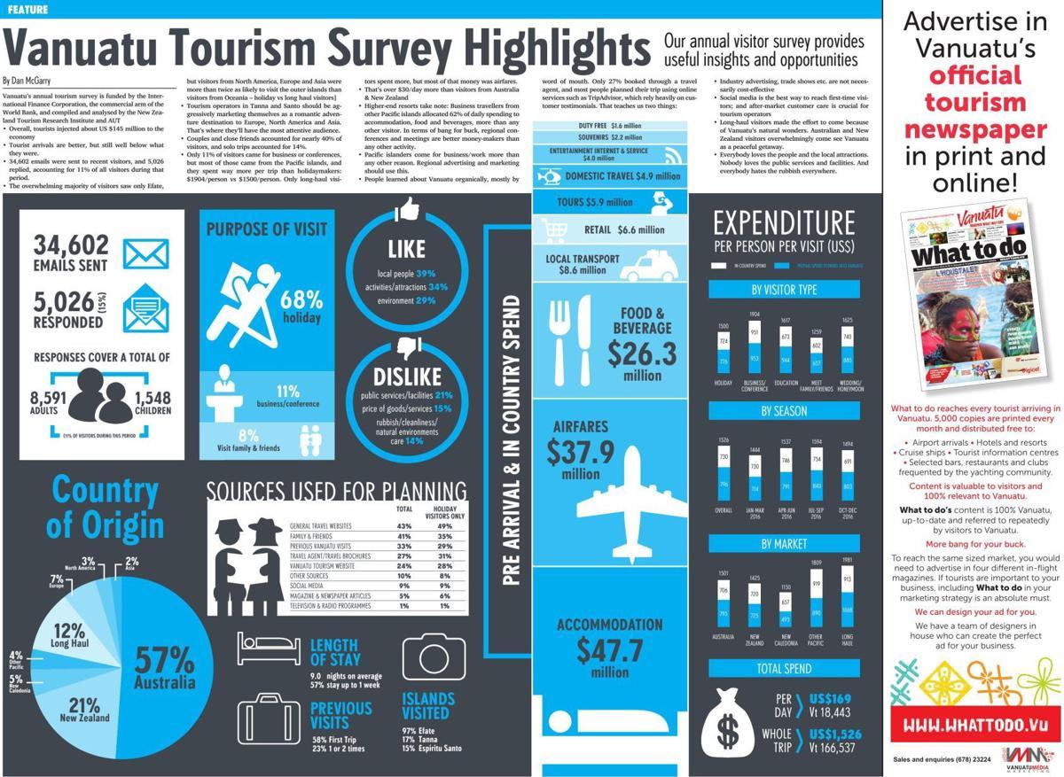 Vanuatu Tourism Survey