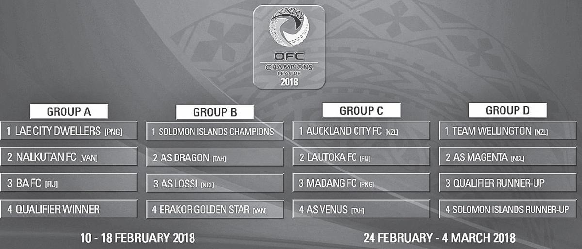 Groups confirmed for Champions League