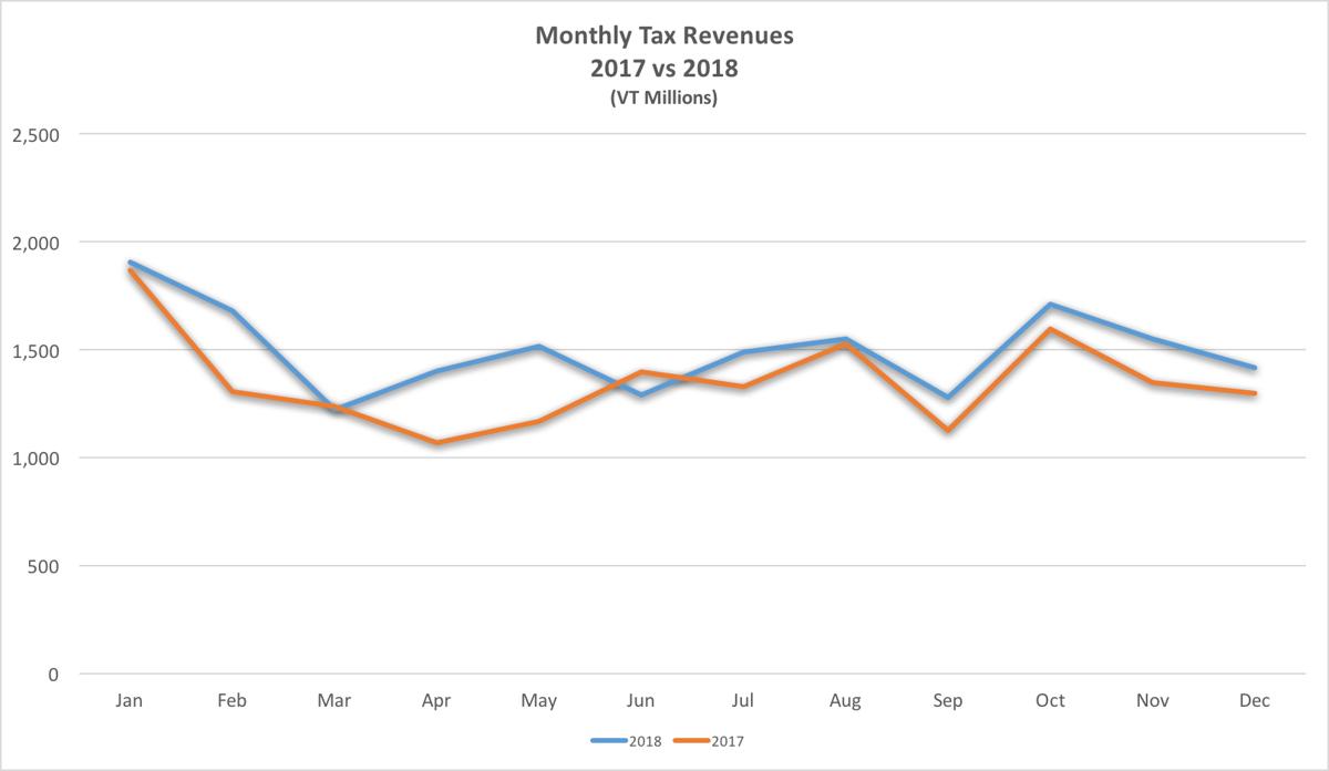 Tax Revenues 2017 - 2018