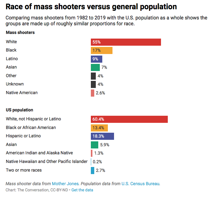 Race of mass shooters