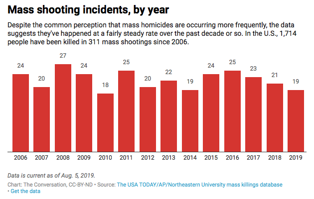 Mass shooting incidents by year