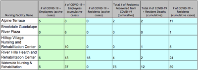 COVID-19 in nursing homes