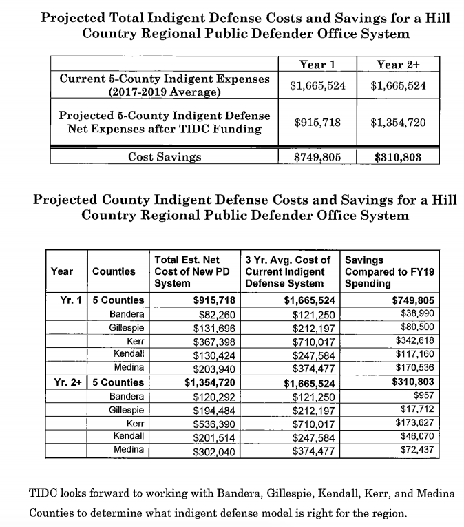 Projected total indigent defense costs and savings for public defender's office