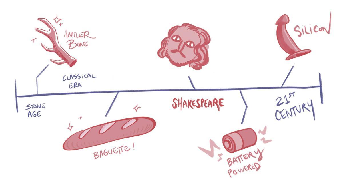 History of the Dildo