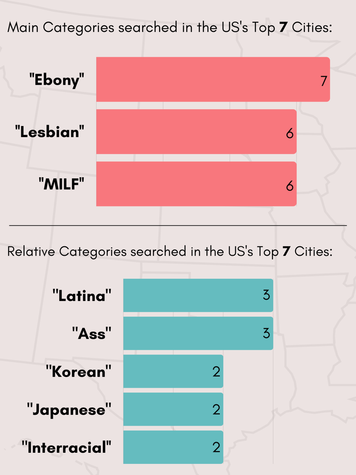 Main Porn Categories searched in the US